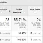 Zero Average Session Duration on the page in Google Analytics – The Solution