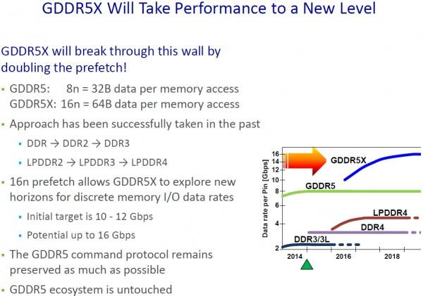 AMD will be using GDDR5X like NVIDIA on its next gen 14nm GPUs