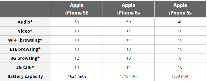 iPhone SE sports a bigger battery than 5s