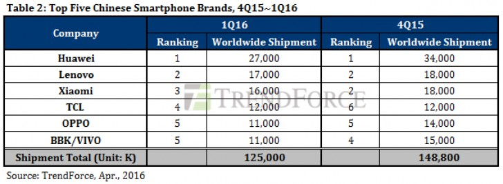 Samsung ships twice as many smartphones as Apple in Q1 2016