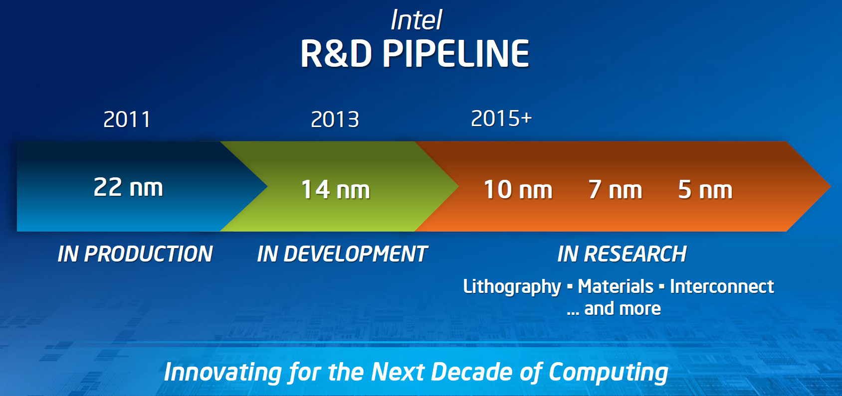 Intel 8th Generation CPU Architecture